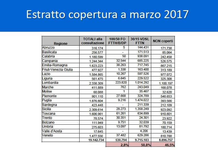 Fibra ftth e fttc da qui al 2020 i piani degli operatori for Piani di 20x30 posti auto coperti