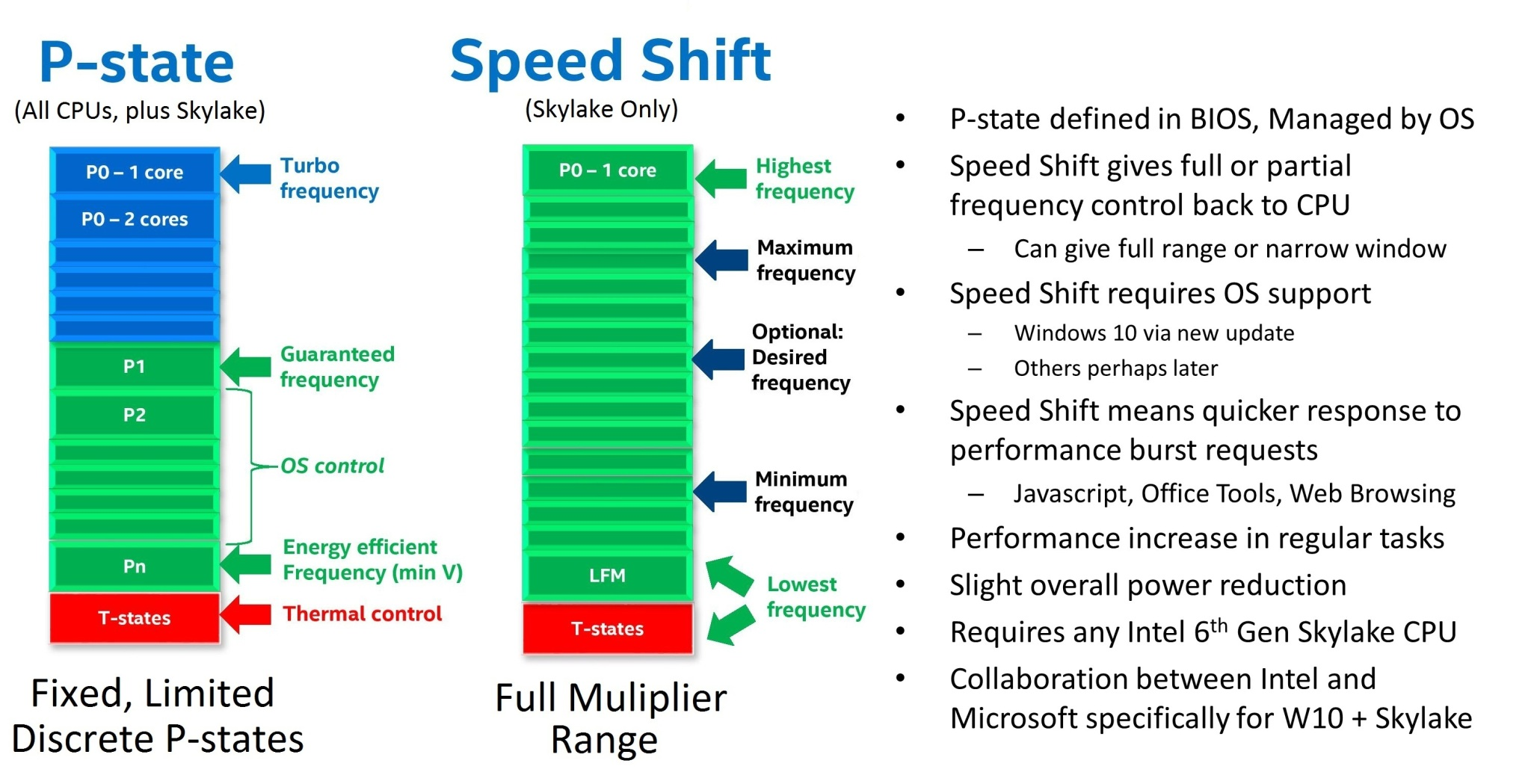 Image result for intel speed shift