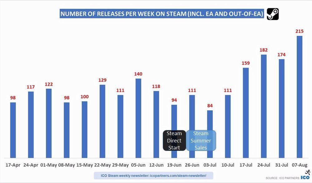 Quanti giochi pubblicati con Steam Direct!