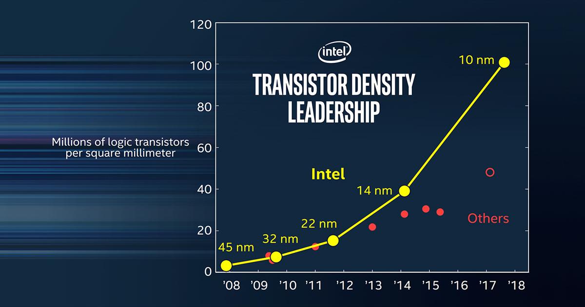Samsung: pronta alla produzione di chipset con un processo ad 8nm