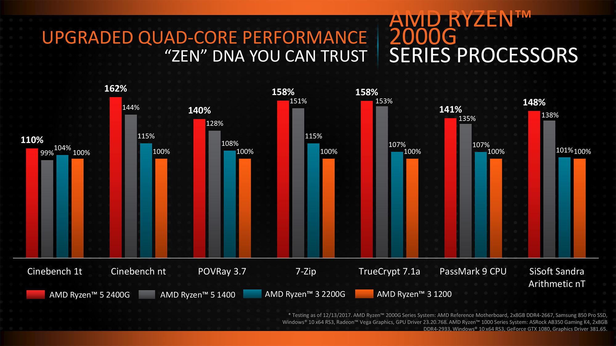 AMD, i piani 2018 per il settore processori e schede video