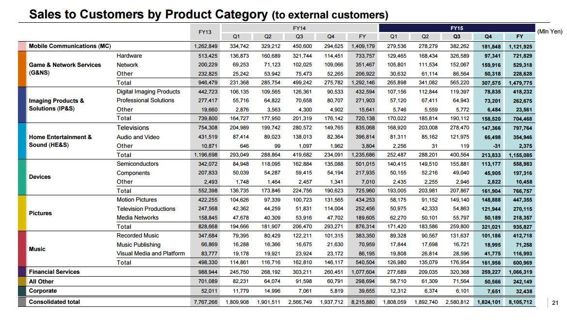 Sony ha distribuito 17,7 milioni di PS4 nell'anno fiscale 2015