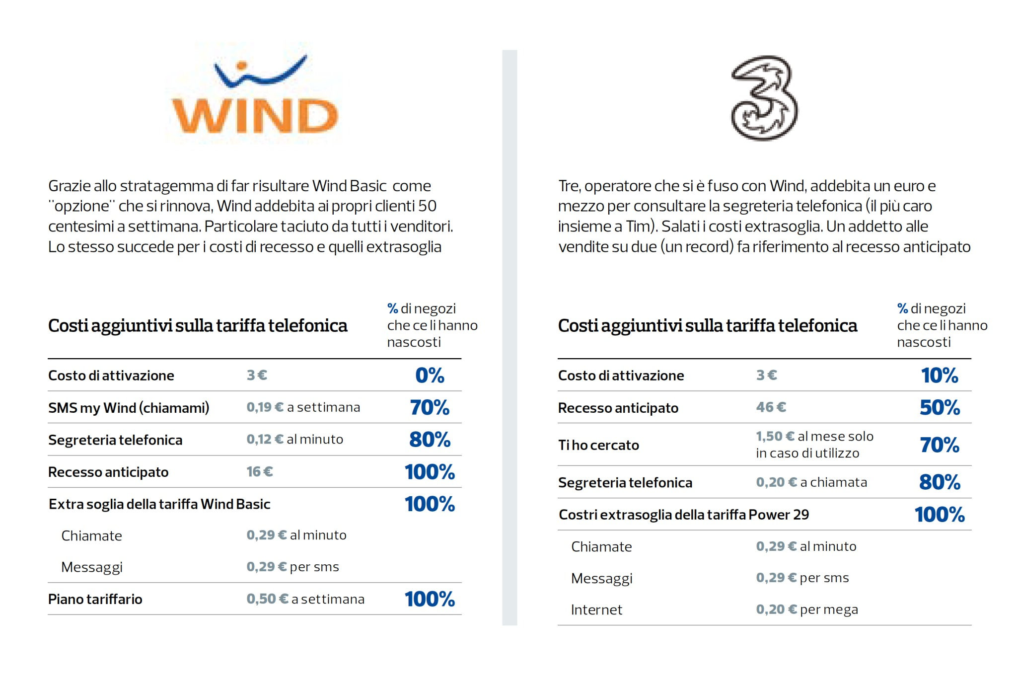 Wind All Inclusive Flash: la nuova offerta WinBack piena di Giga