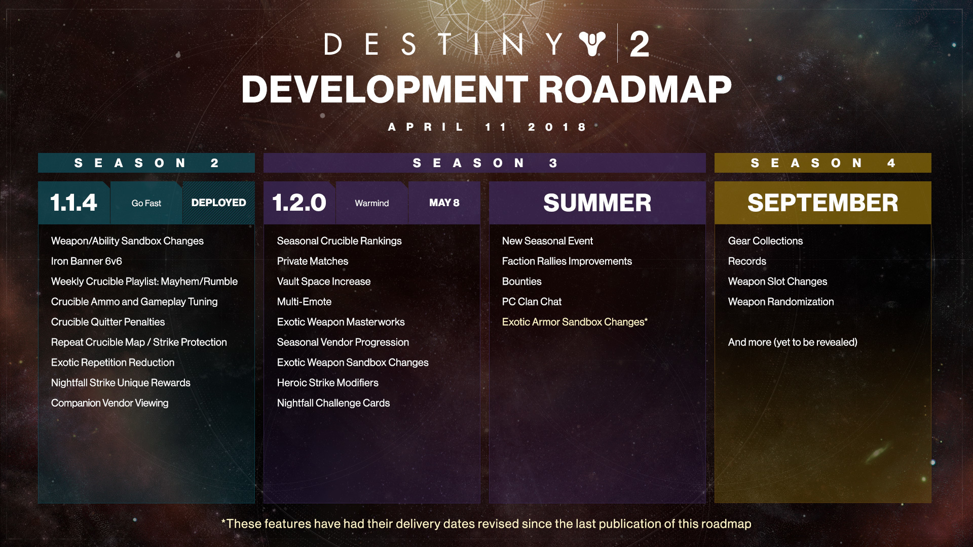 D2 Development Roadmap 4 10 3