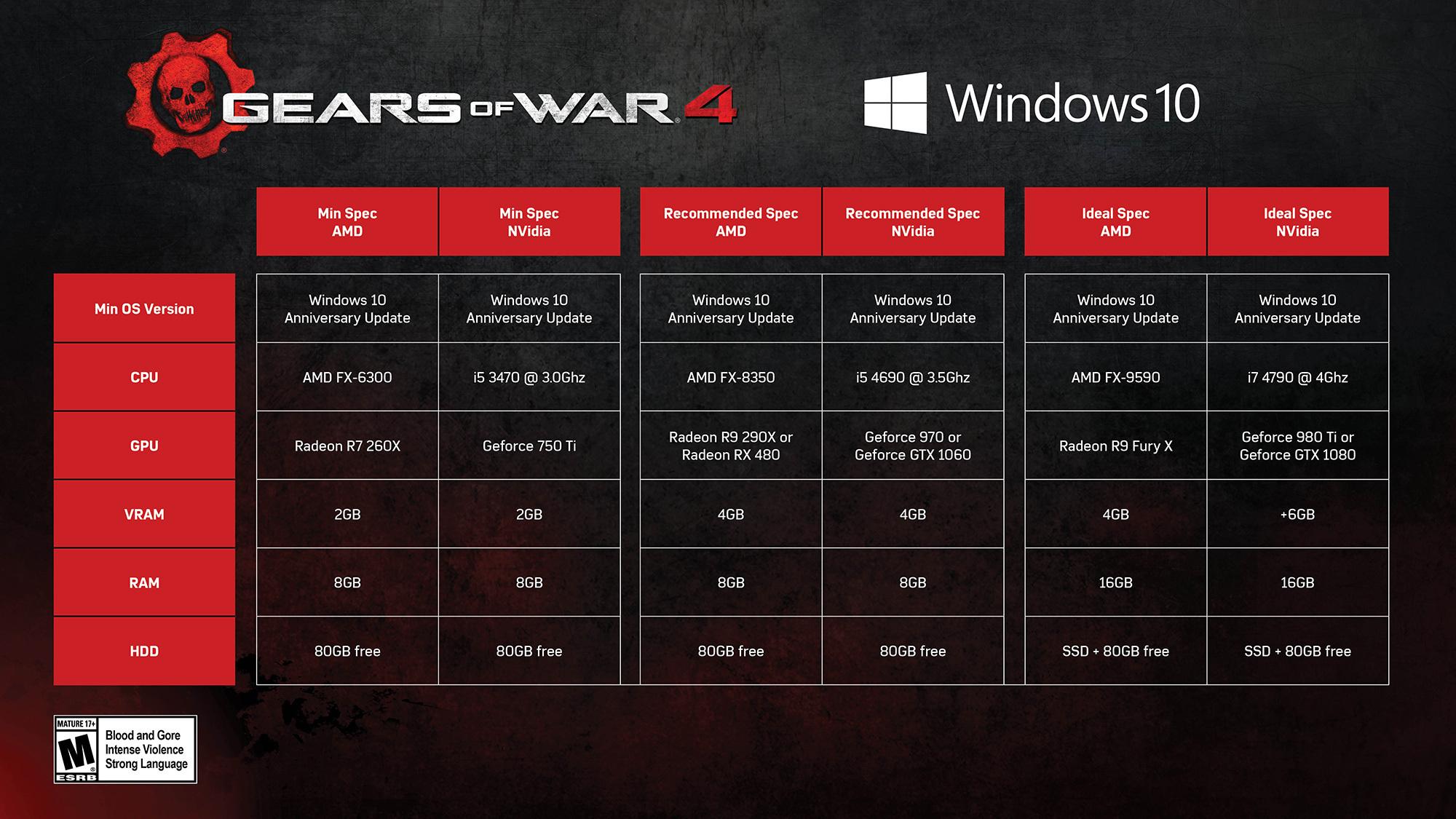GOW4 PC Specs