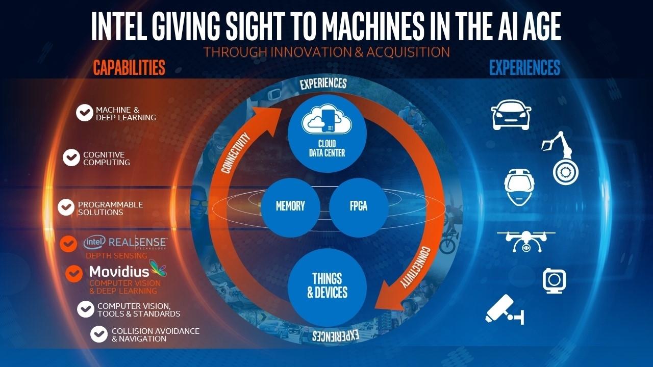 Intel sta per acquistare Movidius, una marcia in più nella machine vision