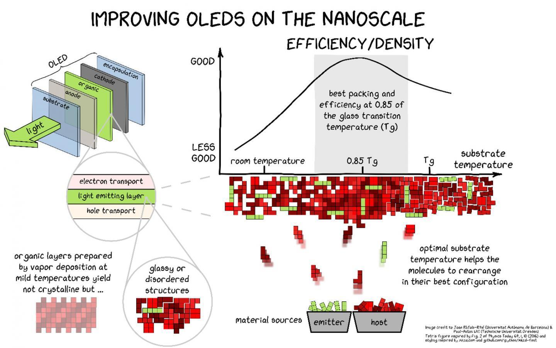 OLED più longevi ed efficienti grazie a una ricerca