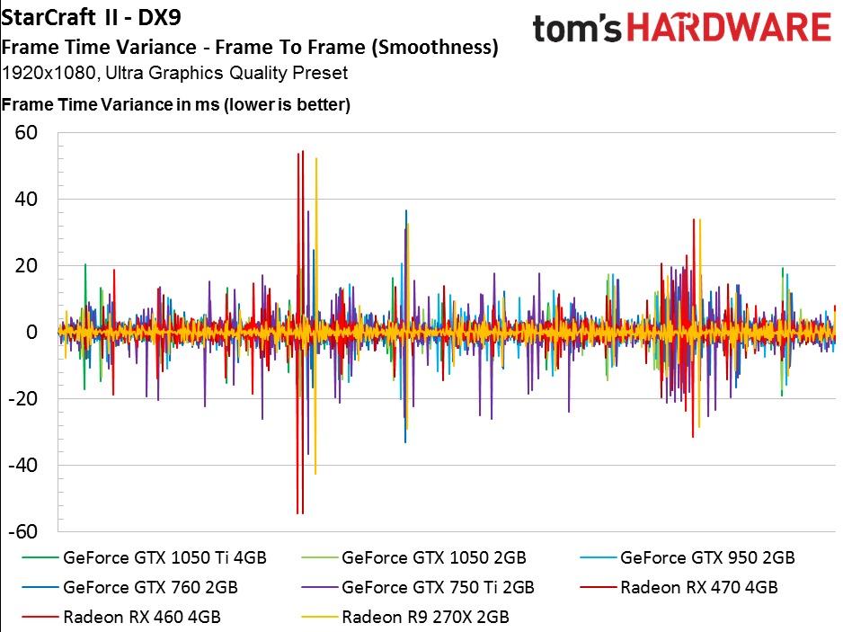 19 Awesome 1050 Ti Vs Rx 470 - Video Graphics Array (VGA)