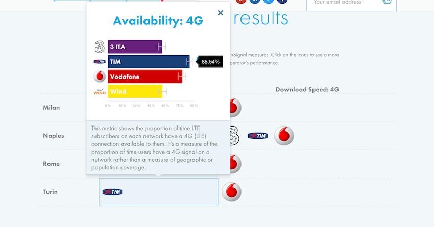 Reti Mobili in Italia: Vodafone la più veloce su 3G e 4G