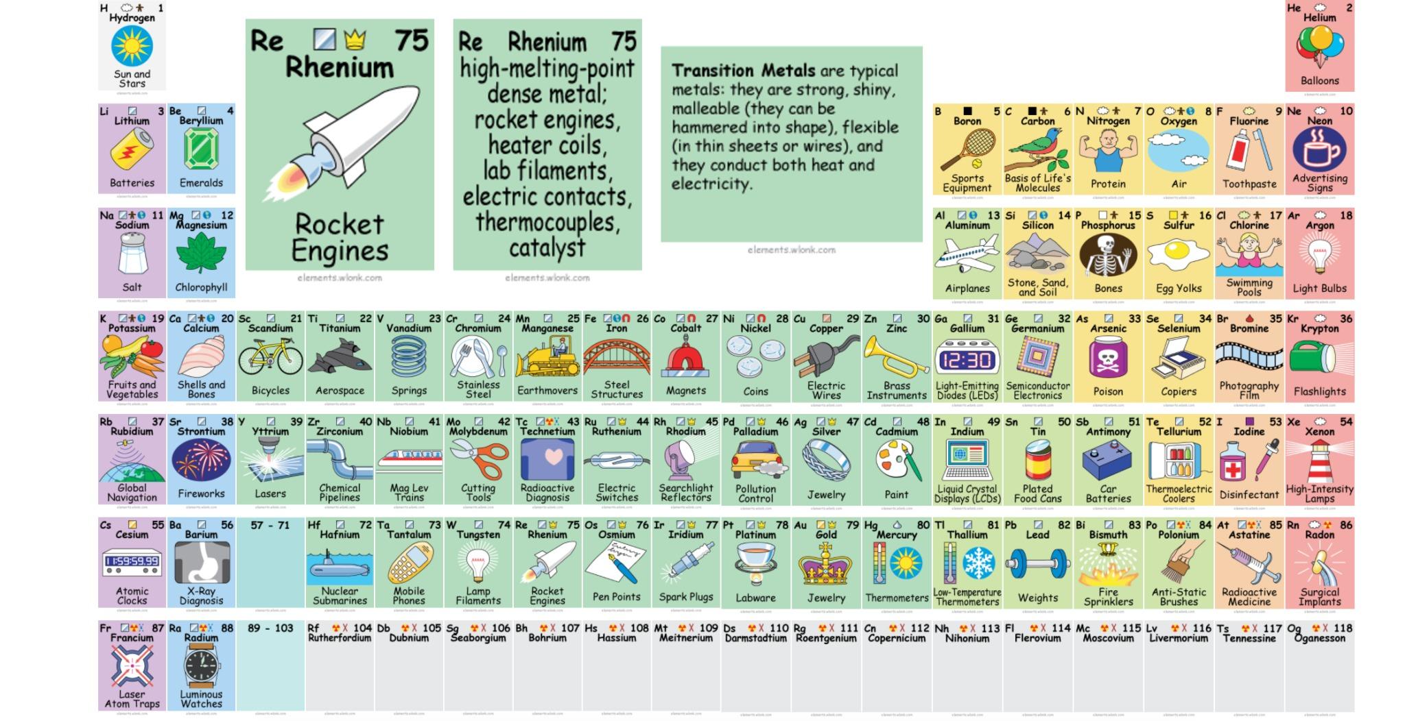 La tavola periodica come non l 39 avete mai vista - Tavola periodica in inglese ...