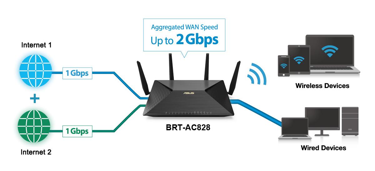 Asus brt ac828 router wi fi che pu diventare un mini nas - Porta wan router ...