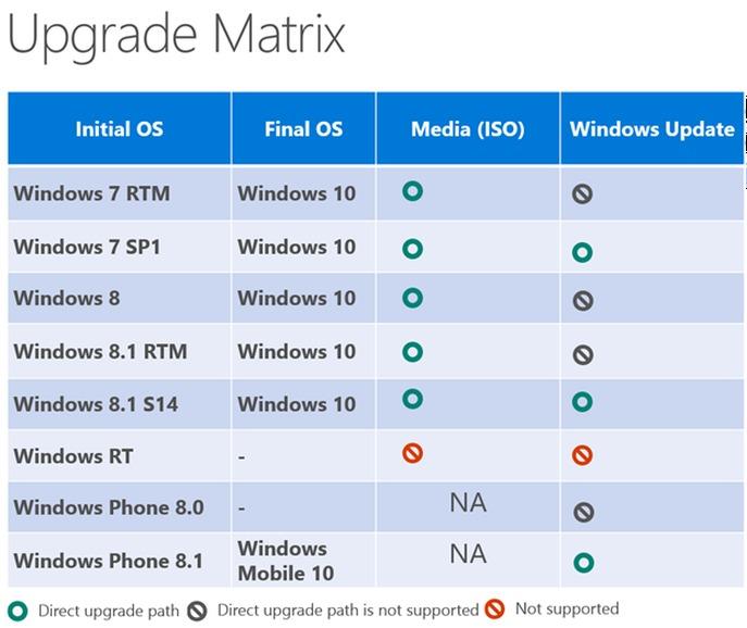 Come fare a passare da un vecchio Windows al futuro Windows 10? Se lo domandano un po' tutti, ma Microsoft ha finalmente svelato in una slide, durante un incontro con […]