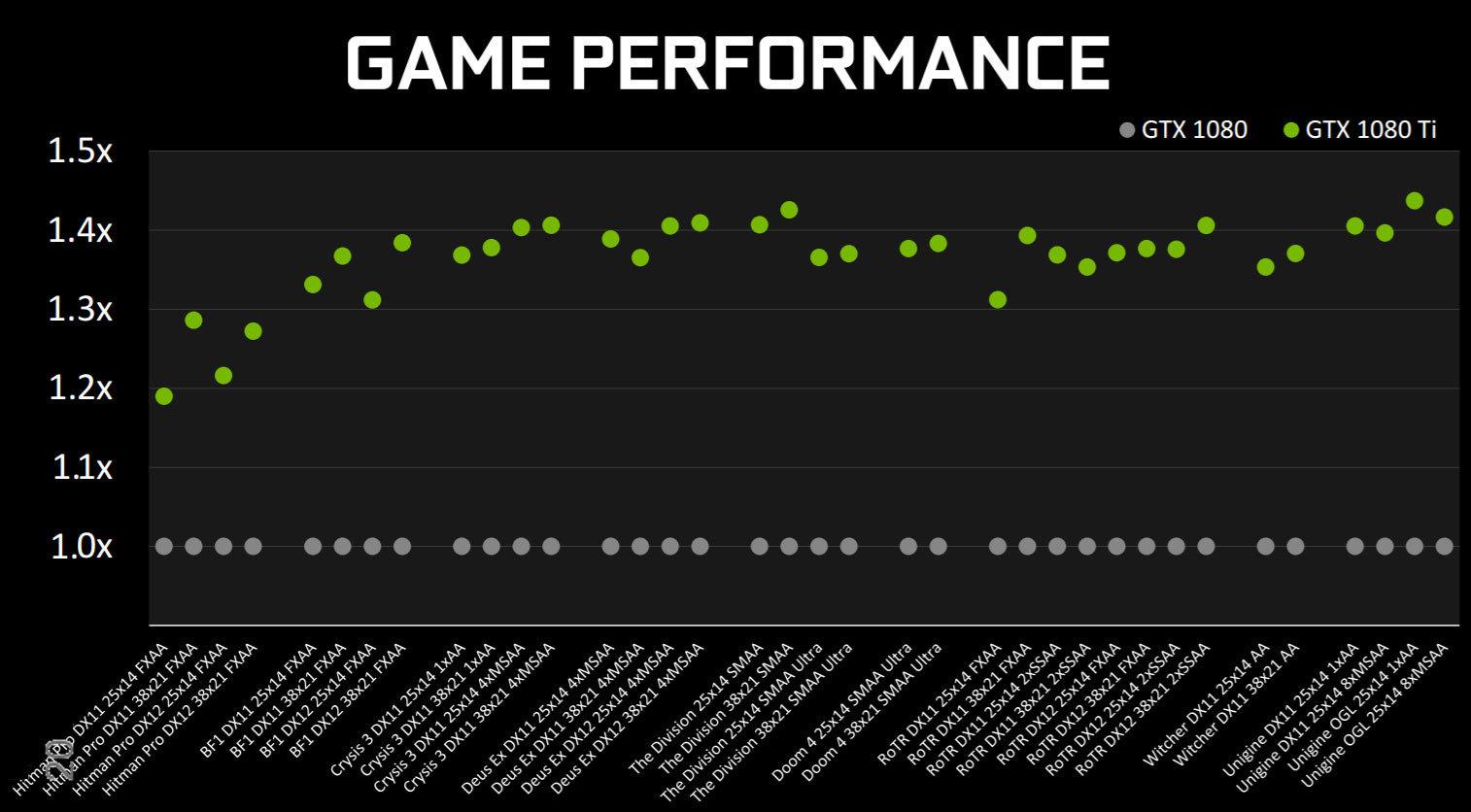 NVIDIA presenta la nuova e mostruosa GPU GeForce GTX 1080 Ti
