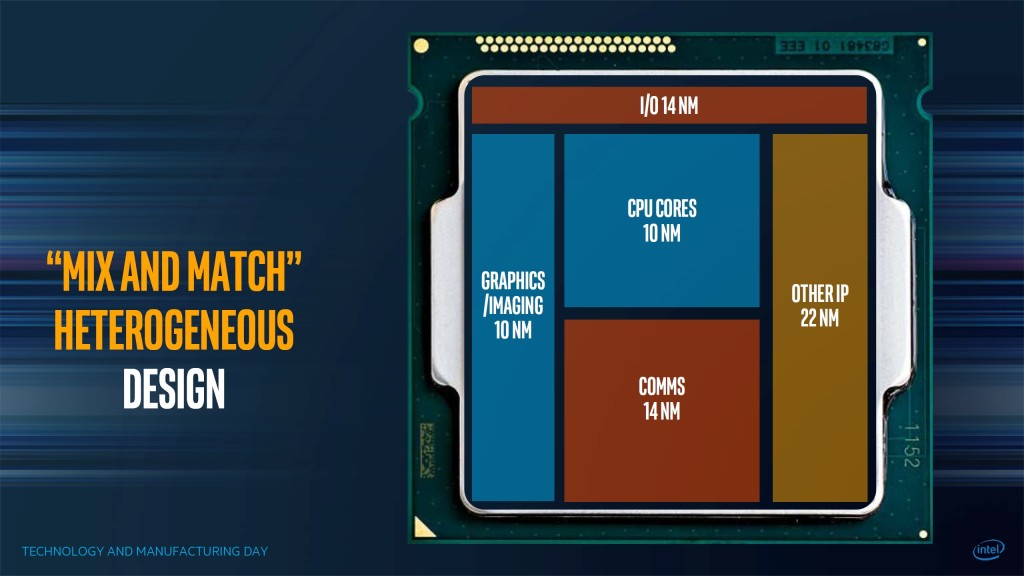 Intel Multi Chip Package