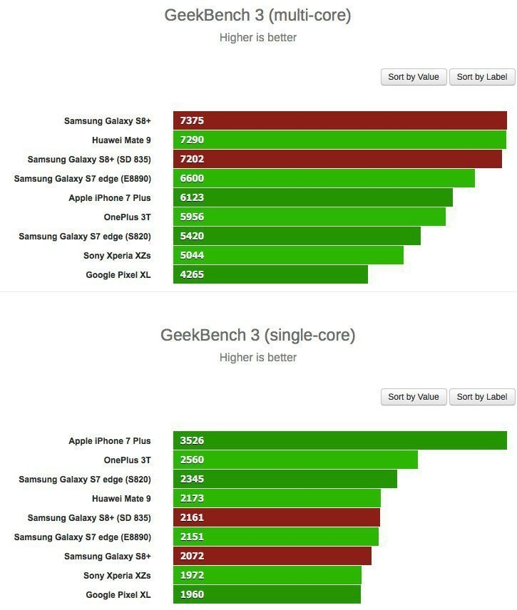 Galaxy S8 benchmark