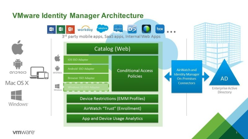 vmware identity manager marketecture
