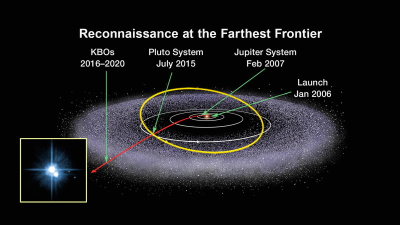 This graphic shows the trajectory of NASA's New Horizons spacecraft as it visits Pluto and travels even further from Earth