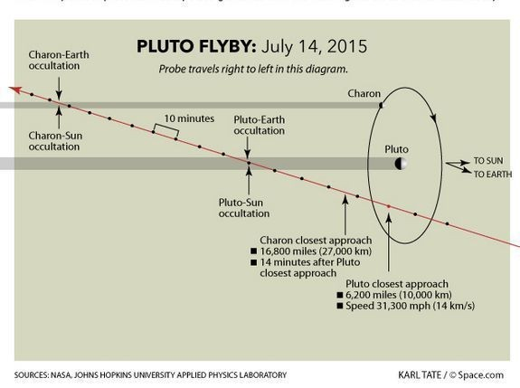 new horizons pluto flyby 150604a 02 copy   taglio