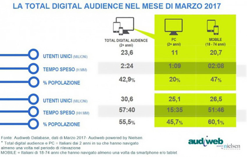 Total Digital Audience marzo2017 e1494855368619