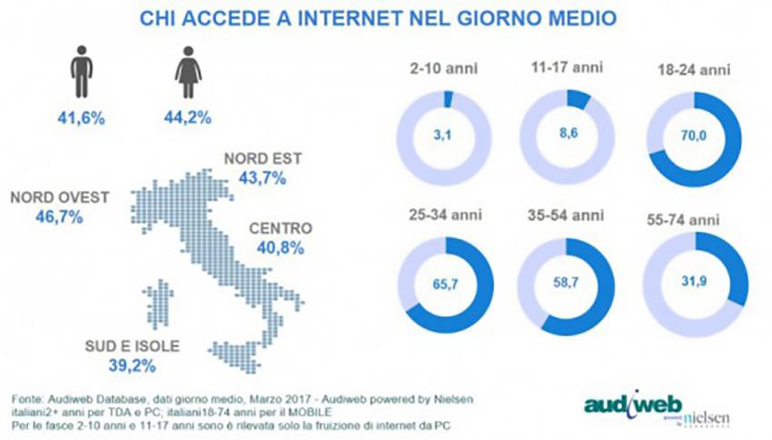 Total Digital Audience profili marzo2017 e1494855408215