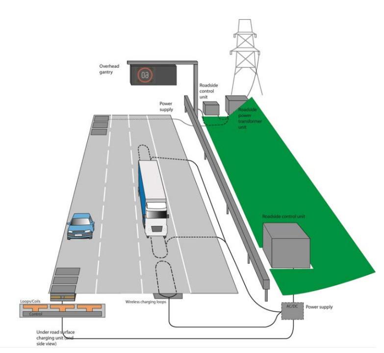 Schema Elettrico Auto : Lauto elettrica si ricarica in autostrada senza fermarsi a fare