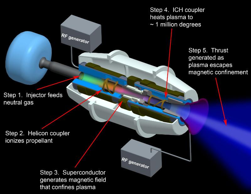 Motori al plasma, la NASA stacca un assegno da 9 milioni di dollari - Tom's Hardware