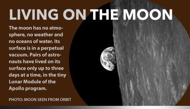 CUT   Life on the moon would be very different for explorers than life on Earth  See what it living on the moon would be like in this Space com infographic