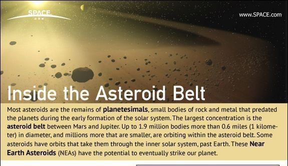 CUT Most asteroids orbit the sun within a broad belt located between the orbits of Mars and Jupiter the asteroid belt