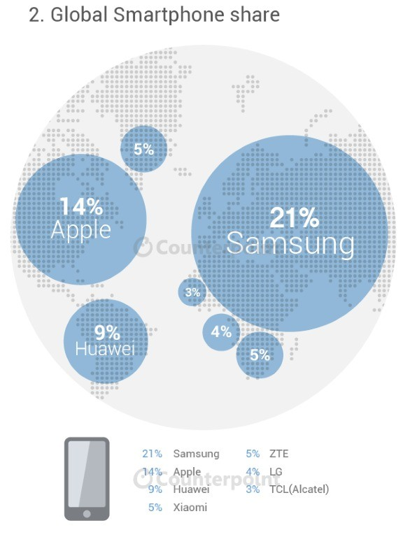 Counterpoint smartphone share infographic 1
