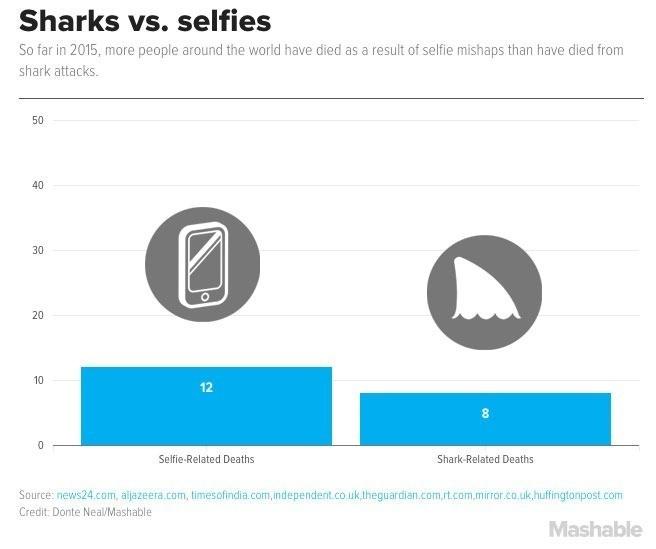 Selfie più pericolosi di squali