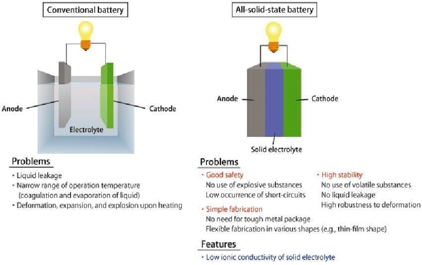 Samsung utilizzerà batterie allo stato solido entro il 2019