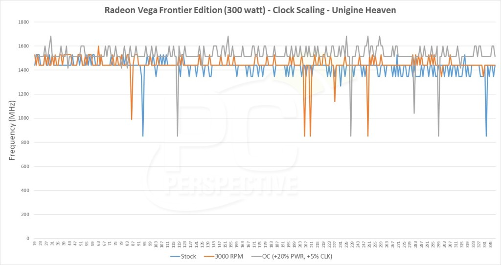 AMD Radeon Vega Frontier Clock speeds