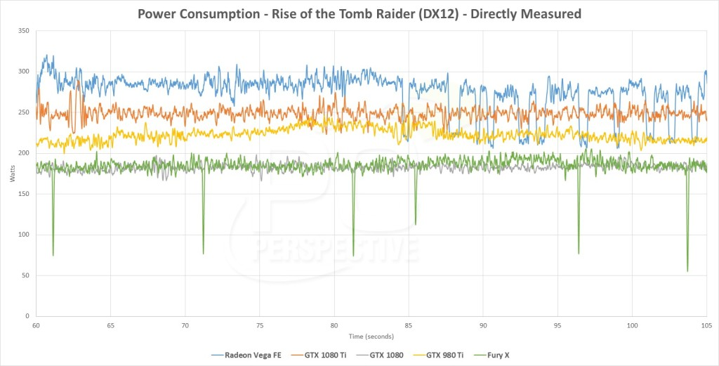 AMD Radeon Vega Frontier Power Consumption