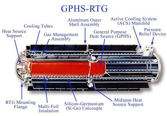 Cutdrawing of an GPHS RTG