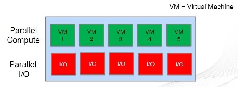 Architettura dlela soluzioen  per il parallel IO di DataCore