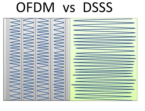 Fig 6 ofdm vs dsss1