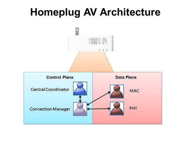 Homeplug AV Architecture1