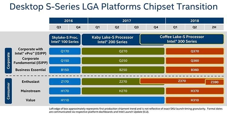 chipset 300 intel roadmap