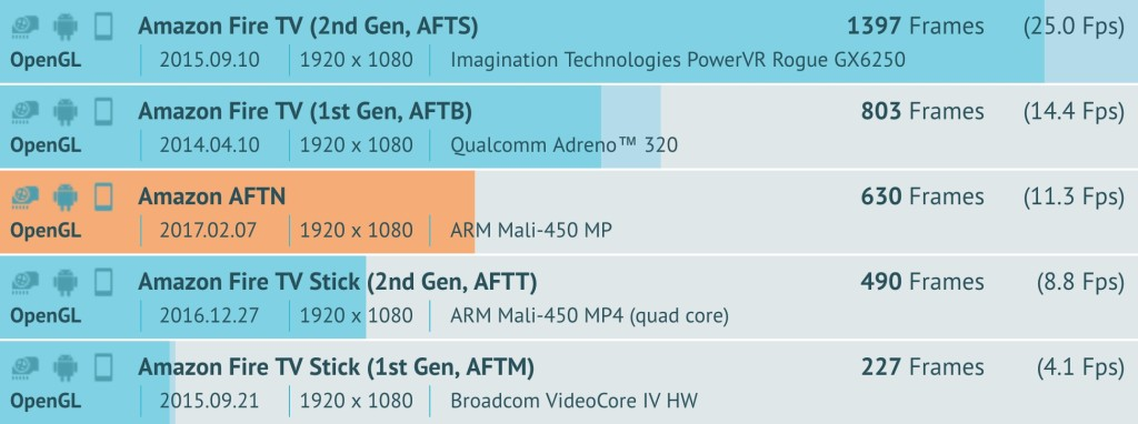 Fire TV AFTN Benchmark