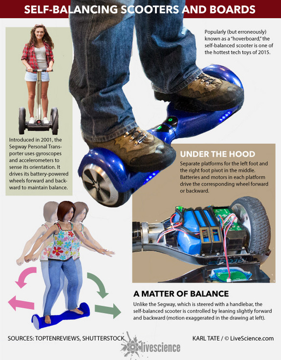 hoverboards self balancing 151209a