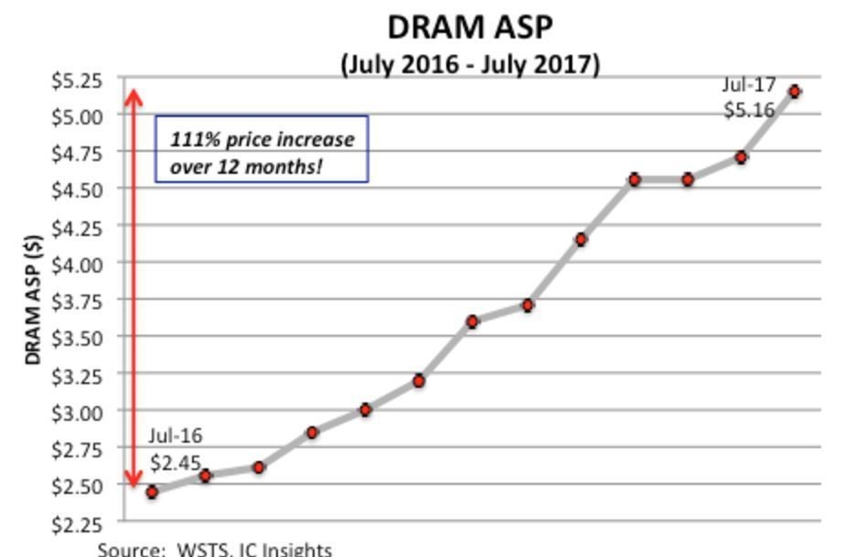 dram price ic insights