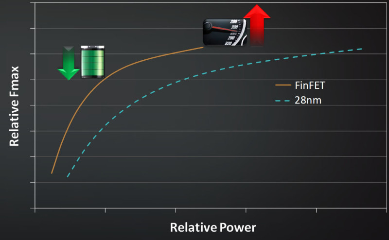 perf power curve