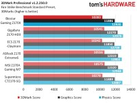 Test sintetici, Biostar Gaming Z170X - 2