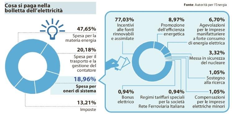 Bolletta energia elettrica troppi oneri ingiustificati for Spesa per oneri di sistema