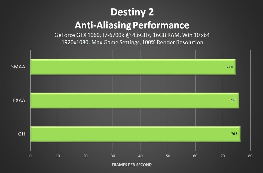 destiny 2 anti aliasing performance