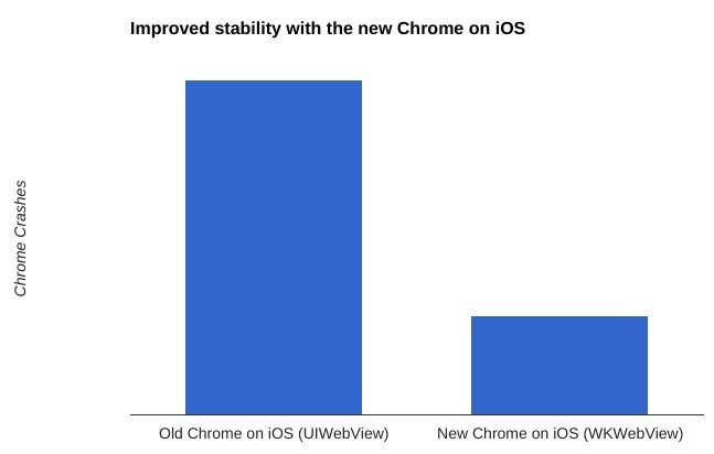 chrome ios 01