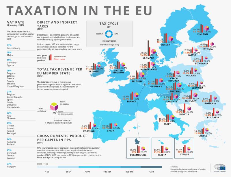 tax europe