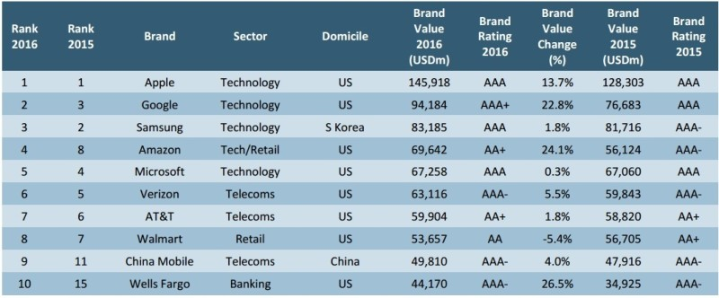 most valuable brands 2016
