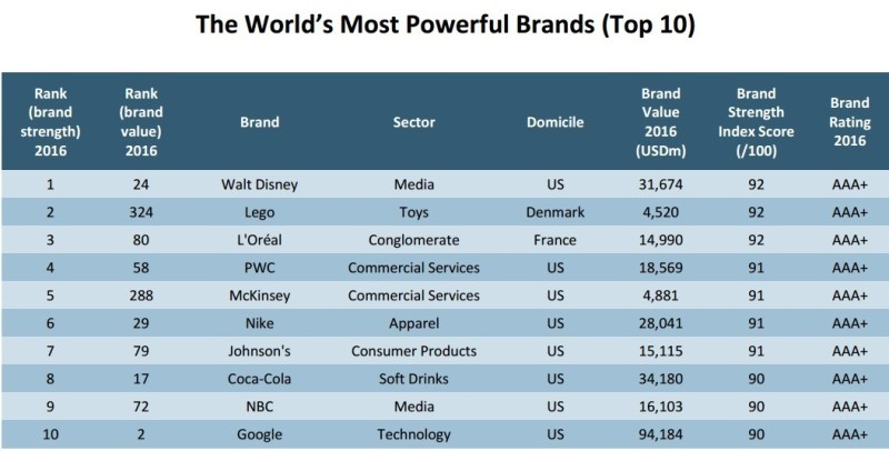 most powerful brands 2016