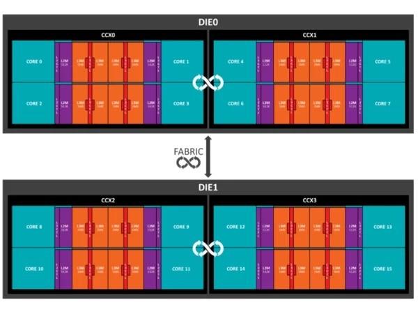 AMD: architetture Zen e Vega ora anche sui notebook